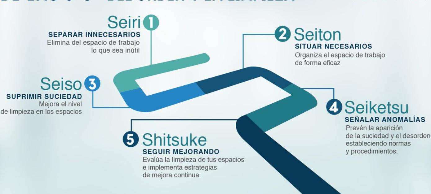 Método de las 5S en la gestión de proyectos