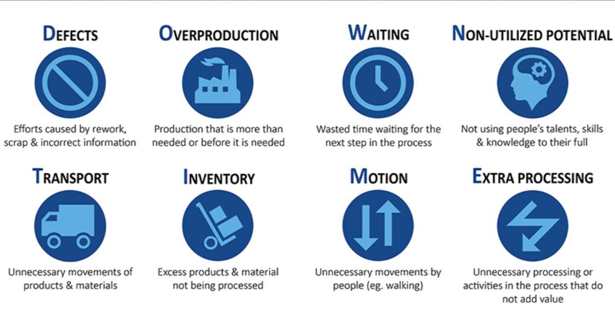 Los 8 desperdicios presentes en la construcción según la filosofía Lean Construction